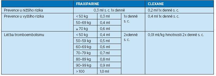 Dávkovací schéma preparátu Fraxiparine a Clexane podle tělesné hmotnosti