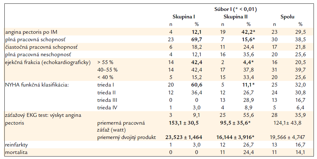 Klinická charakteristika pacientov – súbor I na konci 8-ročného prospektívneho sledovania.