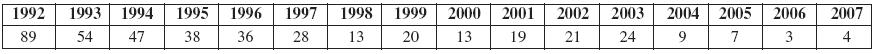 Erysipeloid vČR (1992–2007) (n 425)