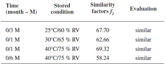 Similarity factors of the most different rutin dissolution profiles (time 0 is the reference; dissolution media pH 3.0/ 6.8/ 6.0)