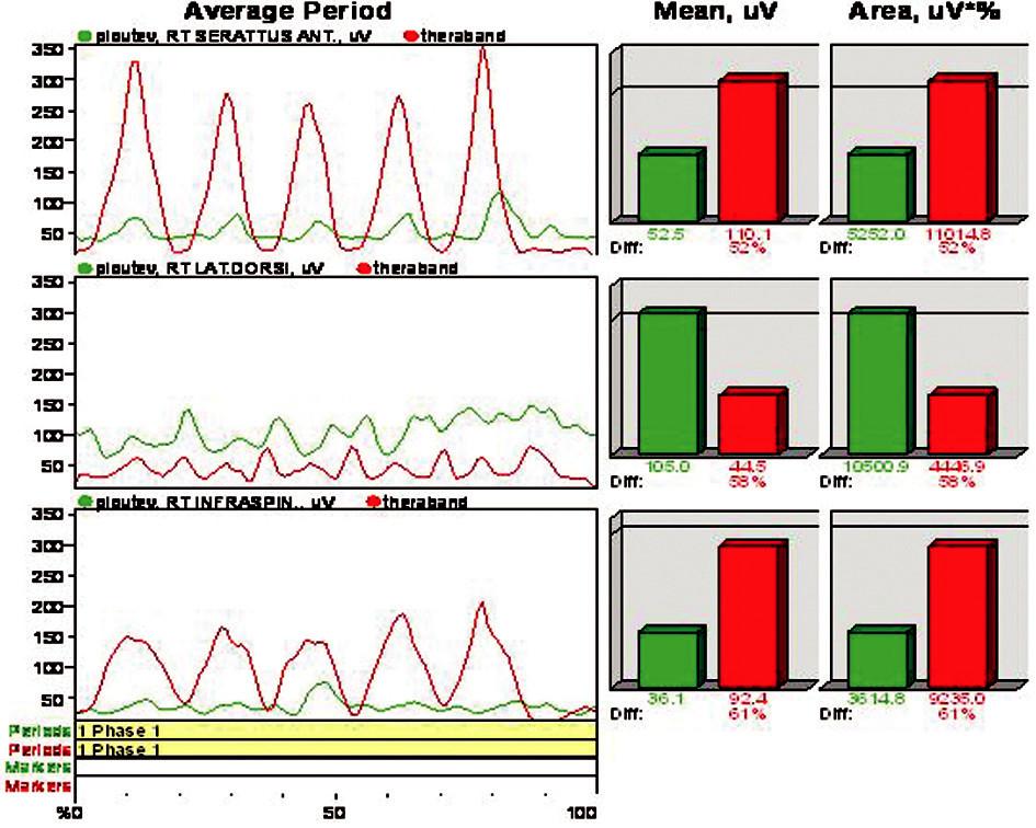 Porovnání rektifikovaného EMG v obou případech experimentu (zelená křivka - vodní prostřední, červená křivka - mimo vodní prostředí).