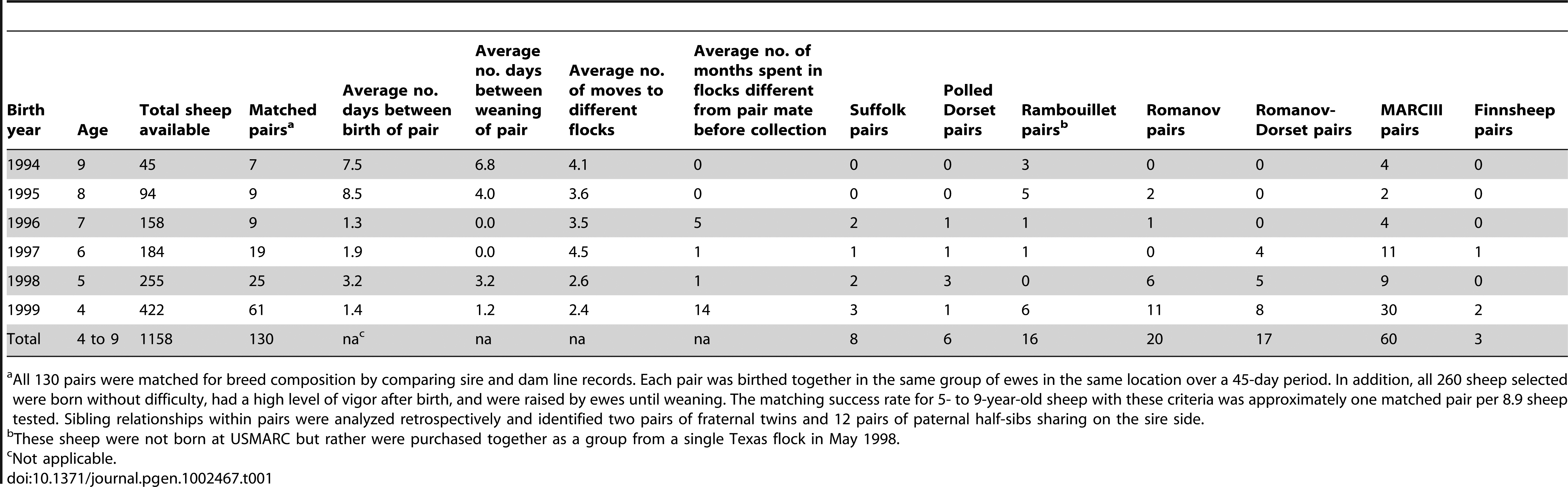 Historical attributes of matched pairs of infected and uninfected ewes.