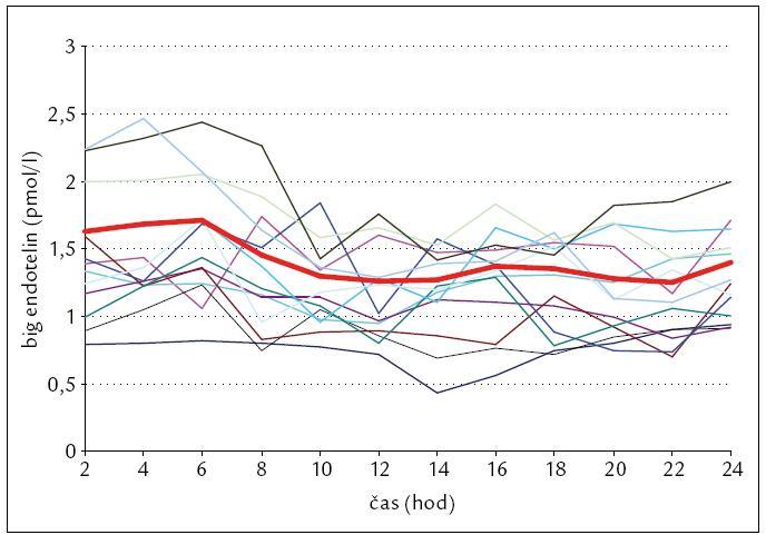 Graf 24hodinového profilu big endotelinu. Jasný postupný noční vzestup na ranní maximum v 6 hod, kdy se hodnoty v 6 hod ráno, po celonočním klidu, statisticky významně lišily od všech ostatních denních hodnot. Tento trend je zachován jak v průměru, tak u většiny jednotlivců.