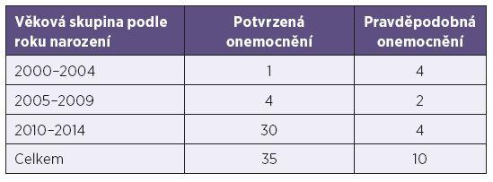 Počty nemocných dětí spalničkami podle roku narození Table 2. Cases of measles in children by year of birth