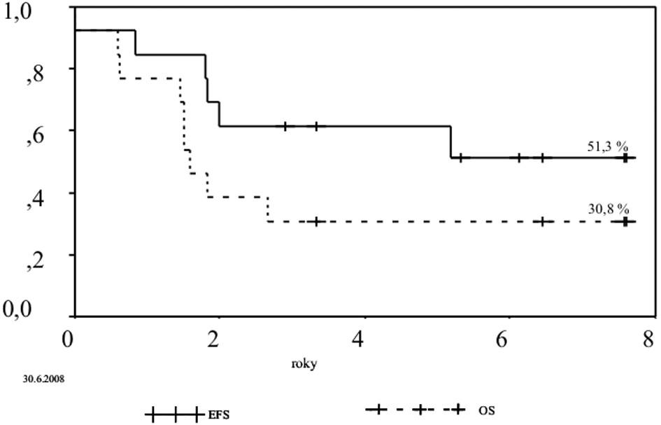 Přežití do selhání (EFS) a celkové přežití (OS) celé skupiny pacientů (N=13).