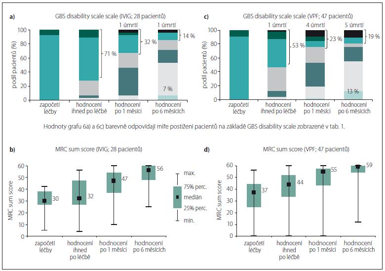 Vývoj GBS disability scale a svalové síly v čase u tří nejzávažnějších stavů na počátku léčby (zvlášť pro IVIG a VPF).