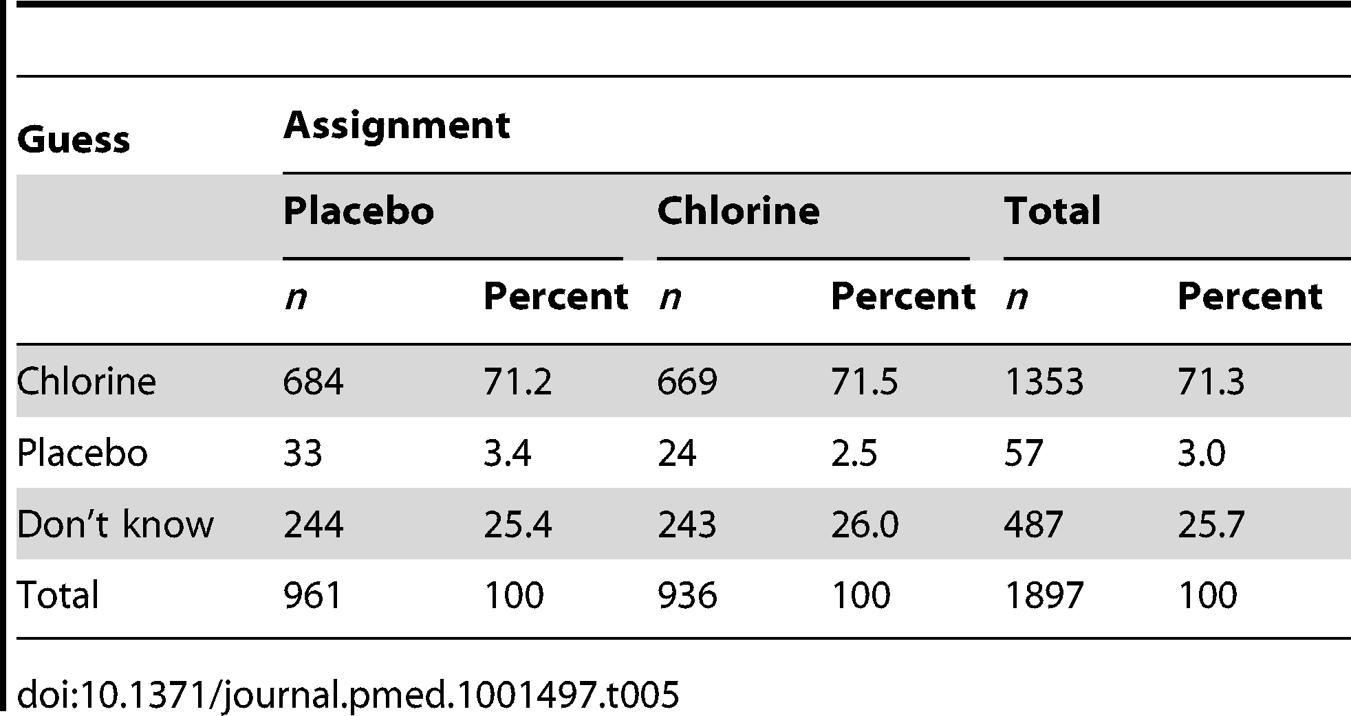 Blinding status of respondents by group assignment at the end of the study (<i>n</i>=1,897).