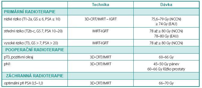 Indikace zevní radioterapie v kurativní léčbě karcinomu prostaty Table 2 Indications of external-beam radiation therapy in curative treatment of prostate cancer