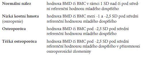 Klasifikace stupně demineralizace skeletu dle WHO na základě senzitometrického vyšetření.