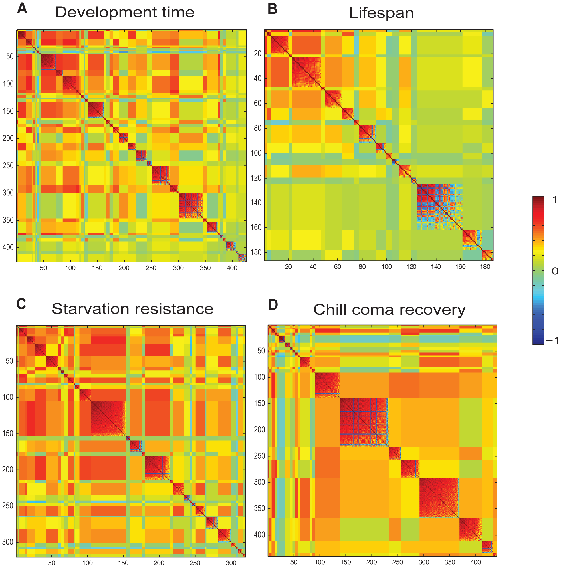 Partitioning of correlated Class I phenotypically plastic transcripts associated with organismal phenotypes across different rearing conditions by MMC <em class=&quot;ref&quot;>[13]</em>.