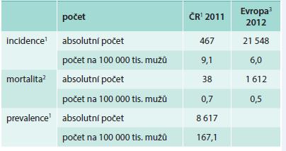 Epidemiologická situace ZN varlete (C62) u mužů v České republice a v Evropě