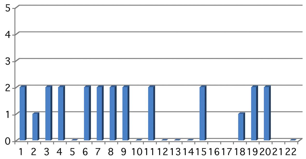 Graf ukazuje terapii za 6 měsíců po operaci. Osa x znázorňuje počet očí v sestavě, osa y použitou terapii. Oči 5, 10, 11–14 a 22 jsou bez léčby, u očí 16, 17 a 21 neuplynula sledovací doba
