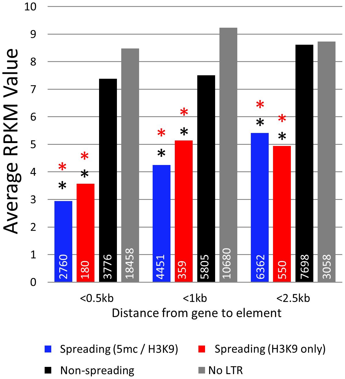 Genes near spreading retrotransposons show lower expression than genes near non-spreading retrotransposons.