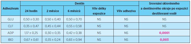 Vliv délky expozice a typu adhezivního systému na rozsah průniku indikačního barviva (průměrné skóre ± směrodatná odchylka) dentinovým okrajem výplní, zkušební prostředí destilovaná voda, statistické hodnocení Kruskalův-Wallisův test, porovnání propustnosti sklovinným a dentinovým okrajem výplní Wilcoxonovým párovým testem, p = 0,05