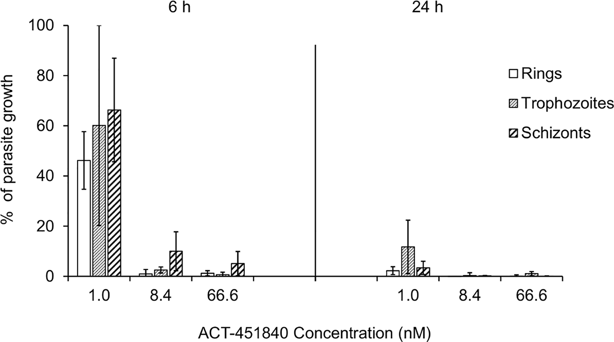Time-, stage-, and concentration-dependent effects of ACT-451840 on synchronous cultures of <i>P</i>. <i>falciparum</i> NF54 in vitro.