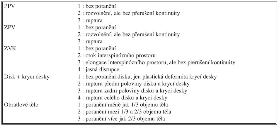 Schéma 1. Onerova kritéria hodnocení poranění páteře na MR