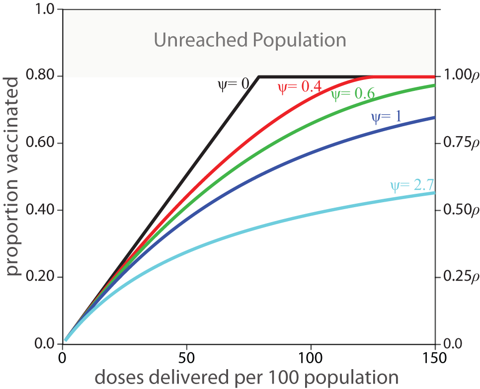 Expected coverage of a vaccination activity based on the values of ψ and ρ.
