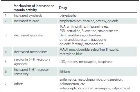 Mechanisms of serotonin excess.