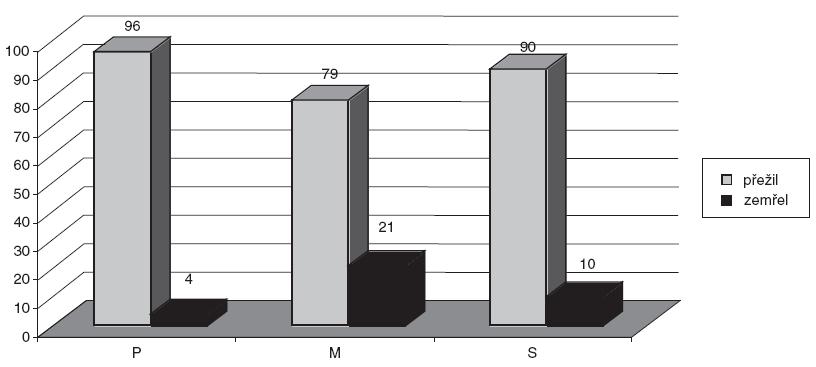 Mortalita pacientů v procentech přijatých na ARK s APACHE II = 24 před zavedením METcall a po něm