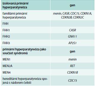Hereditární formy primární hyperparatyreózy.