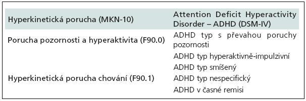 Klasifikace HKP (MKN-10) vs ADHD (DSM-IV).
