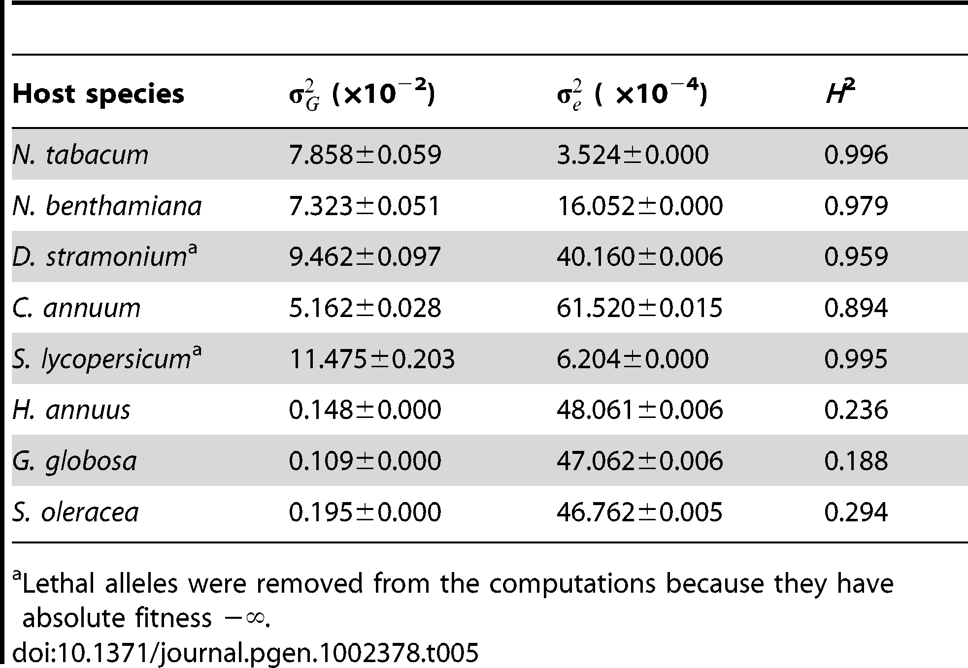 Maximum likelihood estimators for the variance components of absolute fitness estimated on each host (± variance of the estimator).