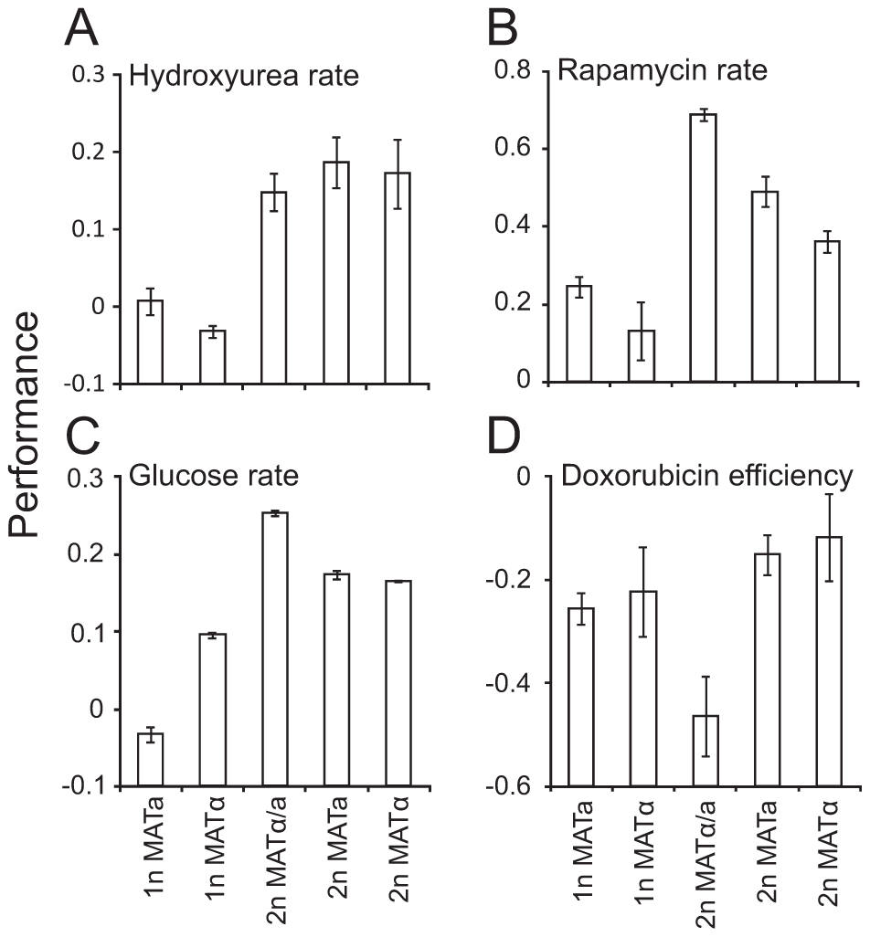 Mating type locus composition partially explains ploidy–environment interactions.