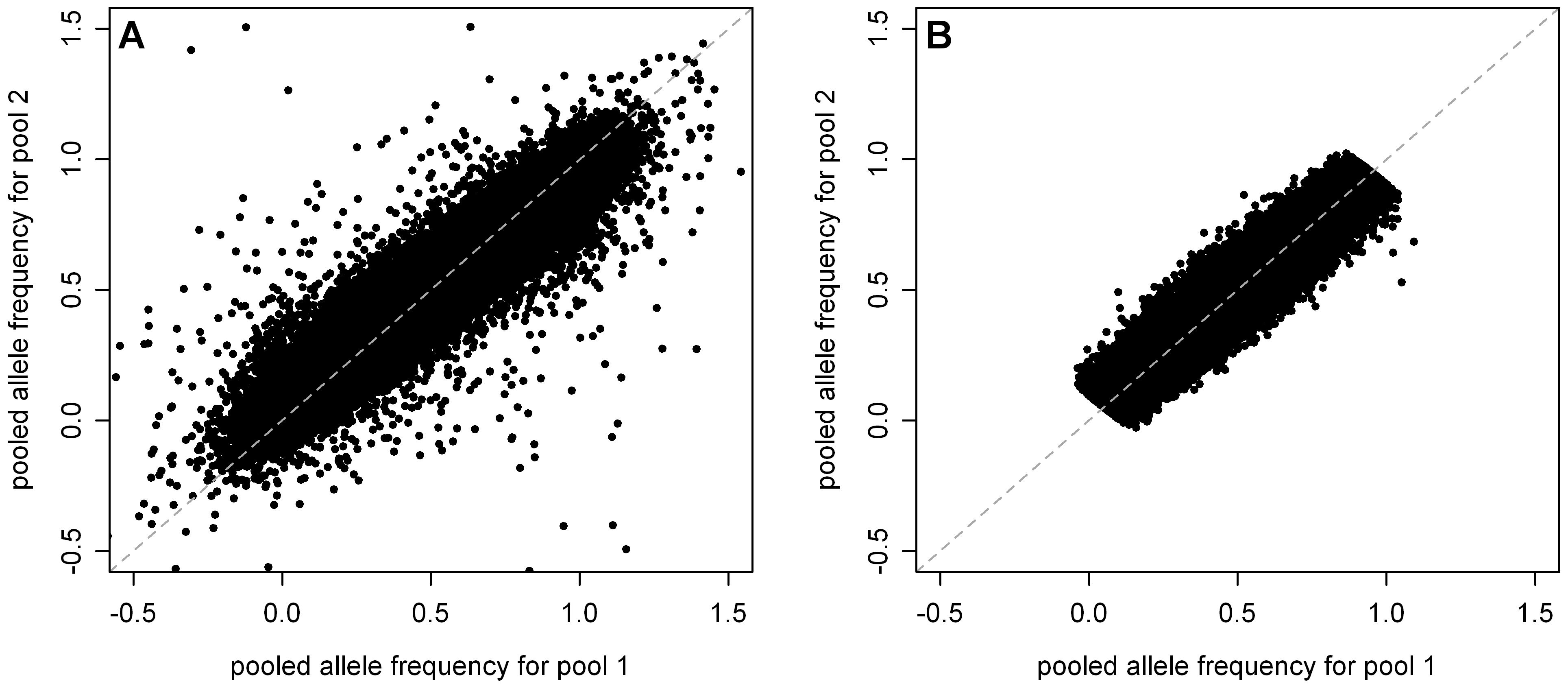 Estimated allele frequencies in MEC-H pool 1 versus MEC-H pool 2 before and after application of QC filters.