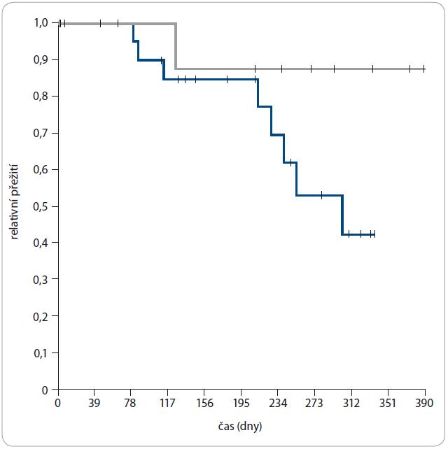 OS v měsících u pacientů léčených enzalutamidem (modrá) a abirateronem (šedá).