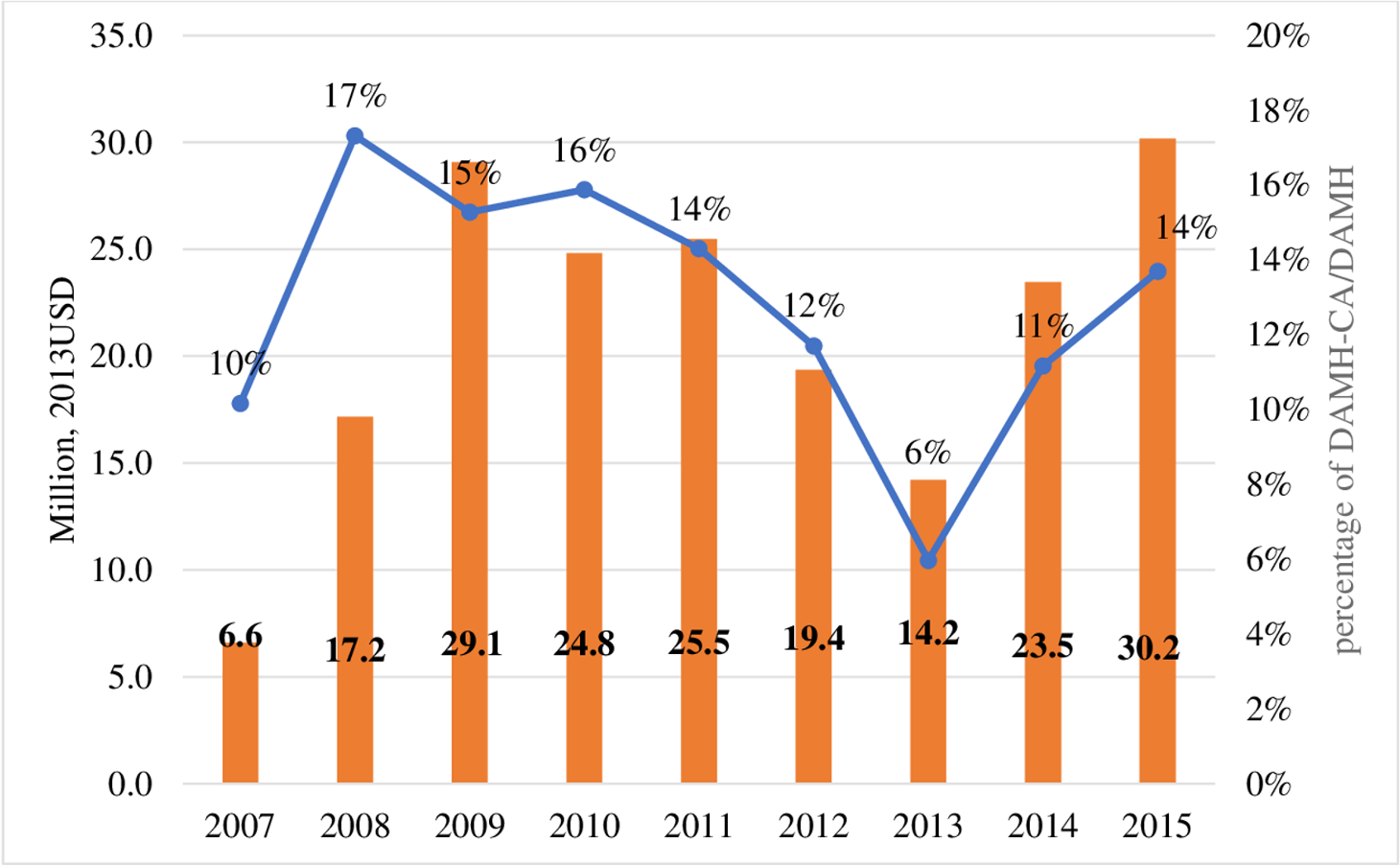 DAMH_CA by year (million, 2013 USD) and DAMH_CA disbursements as percentages of total DAMH, lower-bound estimates.