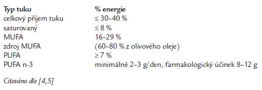 Doporučené složení tuků v prevenci diabetické nefropatie.
