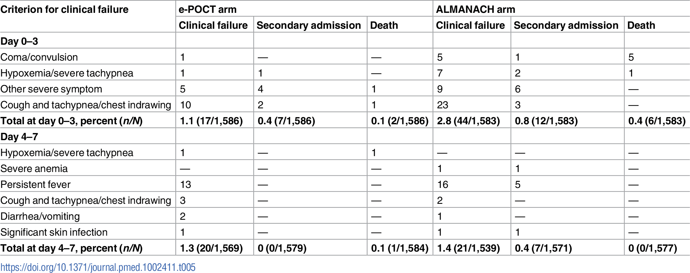 Details of clinical failure by day 7 in the randomized study.