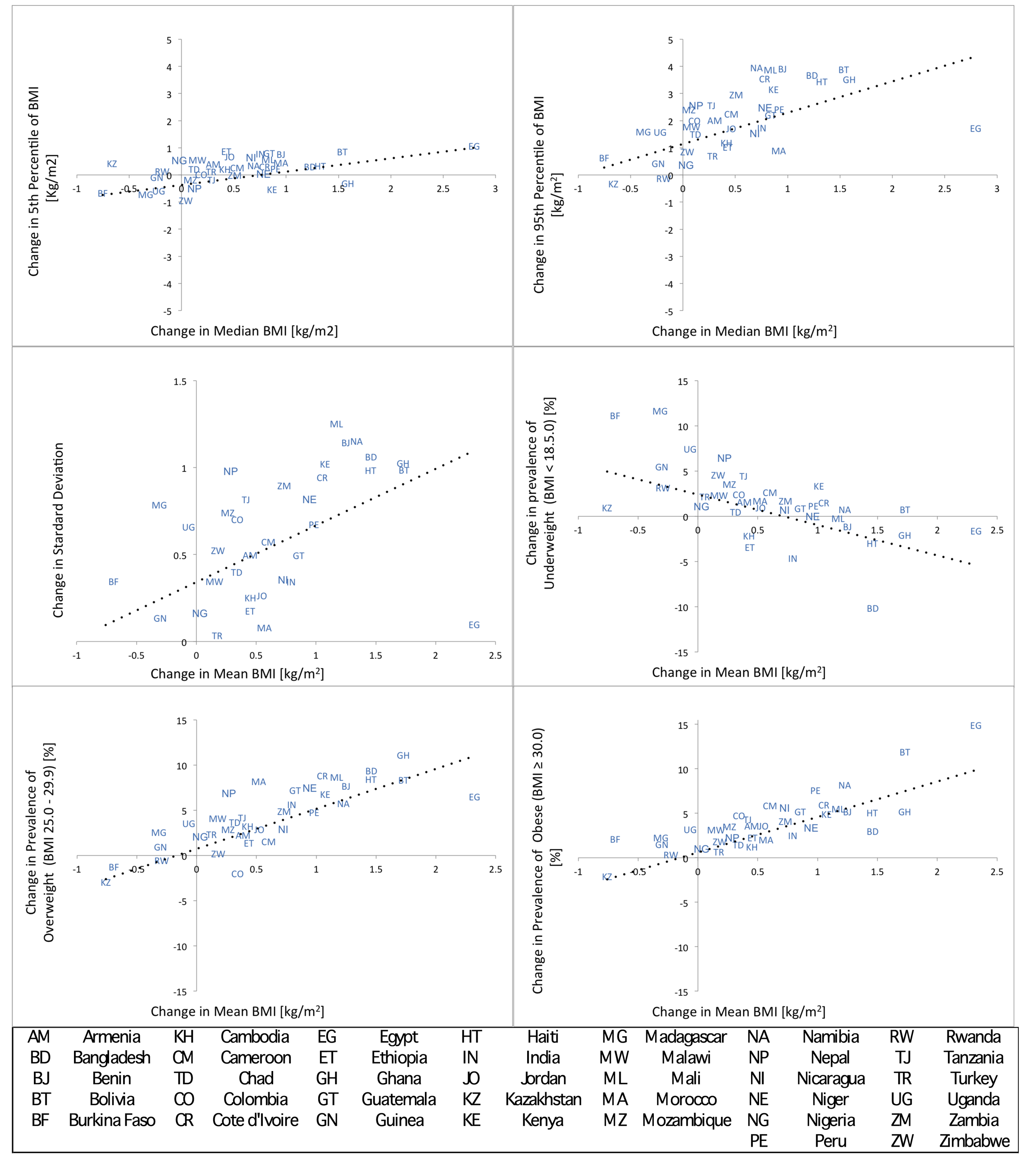 Change in specific parameters of the BMI distribution (5th and 95th percentile and SD) or categories of BMI (underweight, overweight, obese) versus change in mean or median BMI.