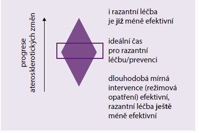 Schéma | Optimální časování léčby aterosklerotických změn