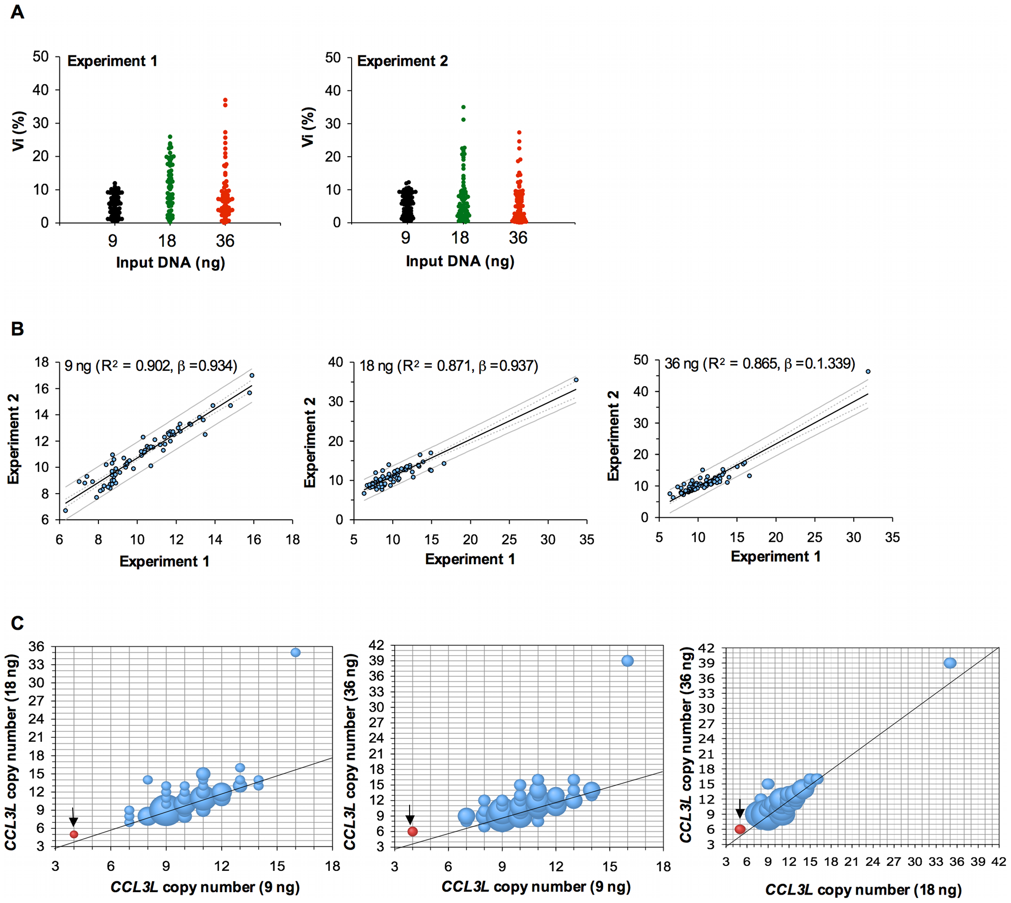Intra-experiment reproducibility and inter-experiment variability in <i>CCL3L</i> copy-number determination.