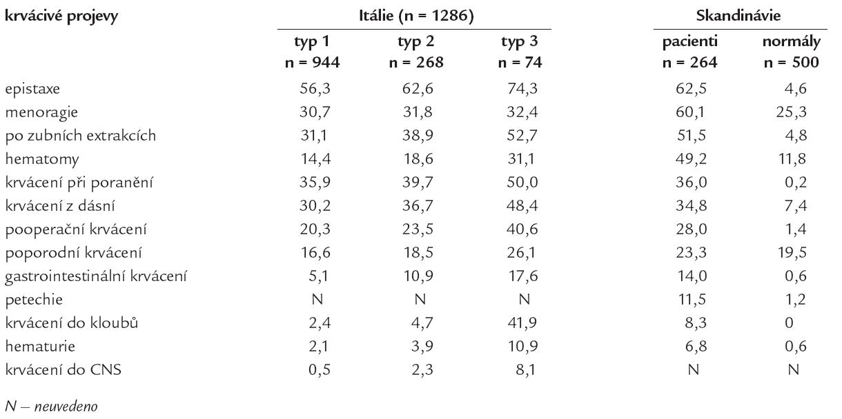 Incidence (v procentech) krvácivých projevů v souboru italských a skandinávských pacientů s von Willebrandovou chorobou [24].