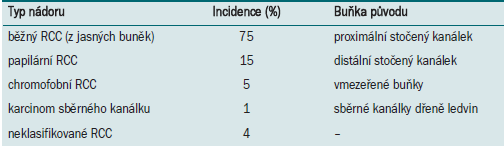Klasifikace nádorů ledvin a jejich frekvence.