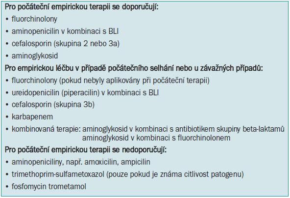 Možnosti antimikrobiální léčby při empirické terapii.