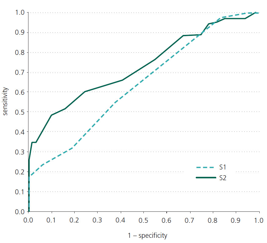 ROC curve of TOL S1 and S2 scores (PD-MCI vs. CS).