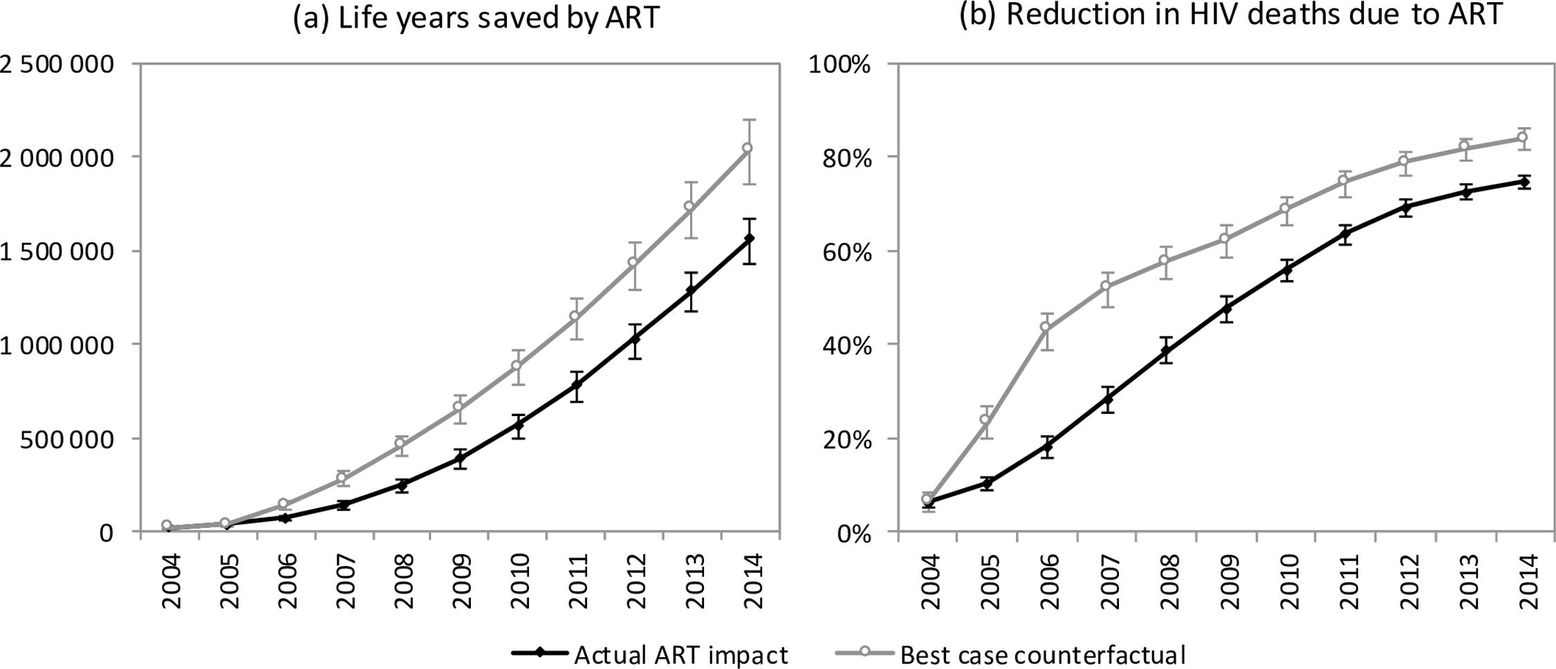 Impact of ART on mortality.