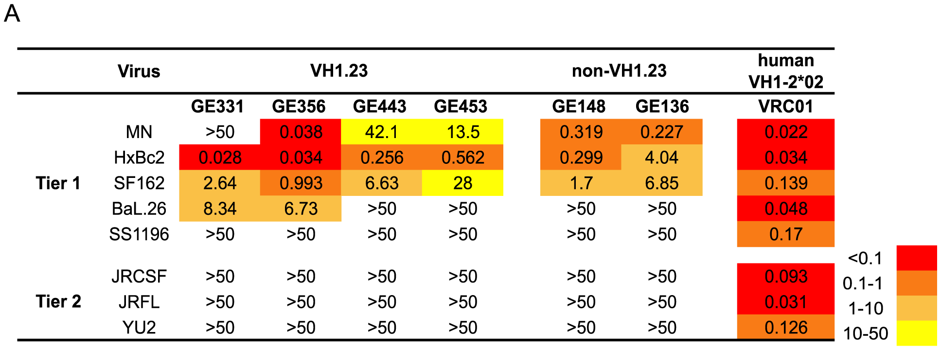 Neutralizing properties of vaccine-elicited CD4bs-directed MAbs.