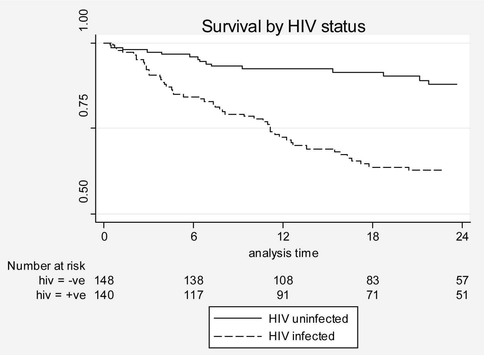 Kaplan-Meier curves by HIV status.