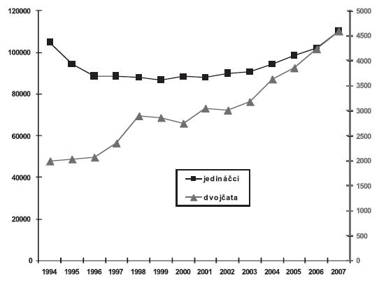 Vývoj počtu narozených dětí podle četnosti těhotenství (jedináčci/dvojčata), Česká republika, 1994 - 2007