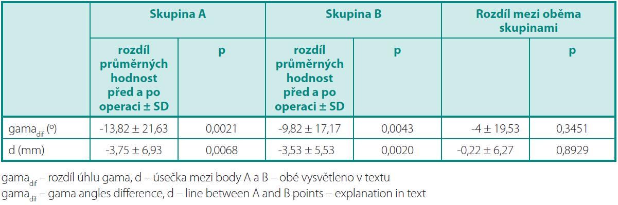 Hodnocení sonografi ckých parametrů Table 4. Evaluation of sonographic parameters