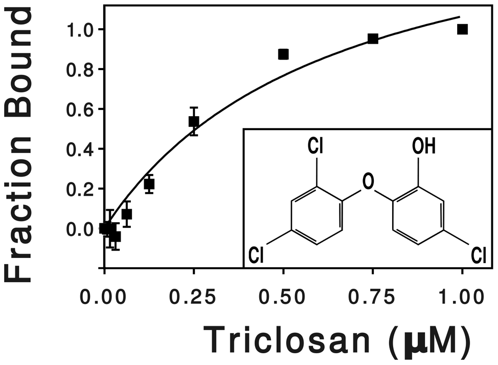 Effect of triclosan concentration on the fluorescence of SmeT.