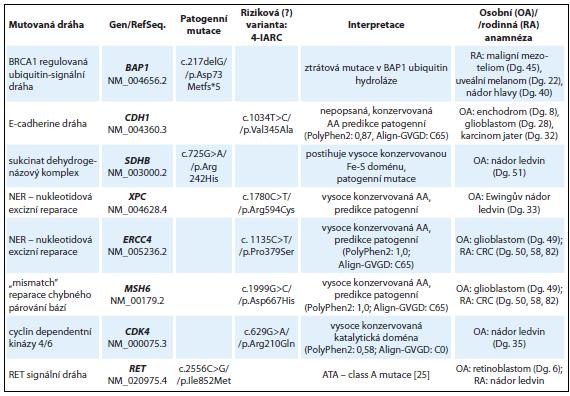 Nálezy u skupiny vyšetřených s různými druhy nádorů s pravděpodobnou dědičnou predispozicí (8 vyšetřených jedinců).