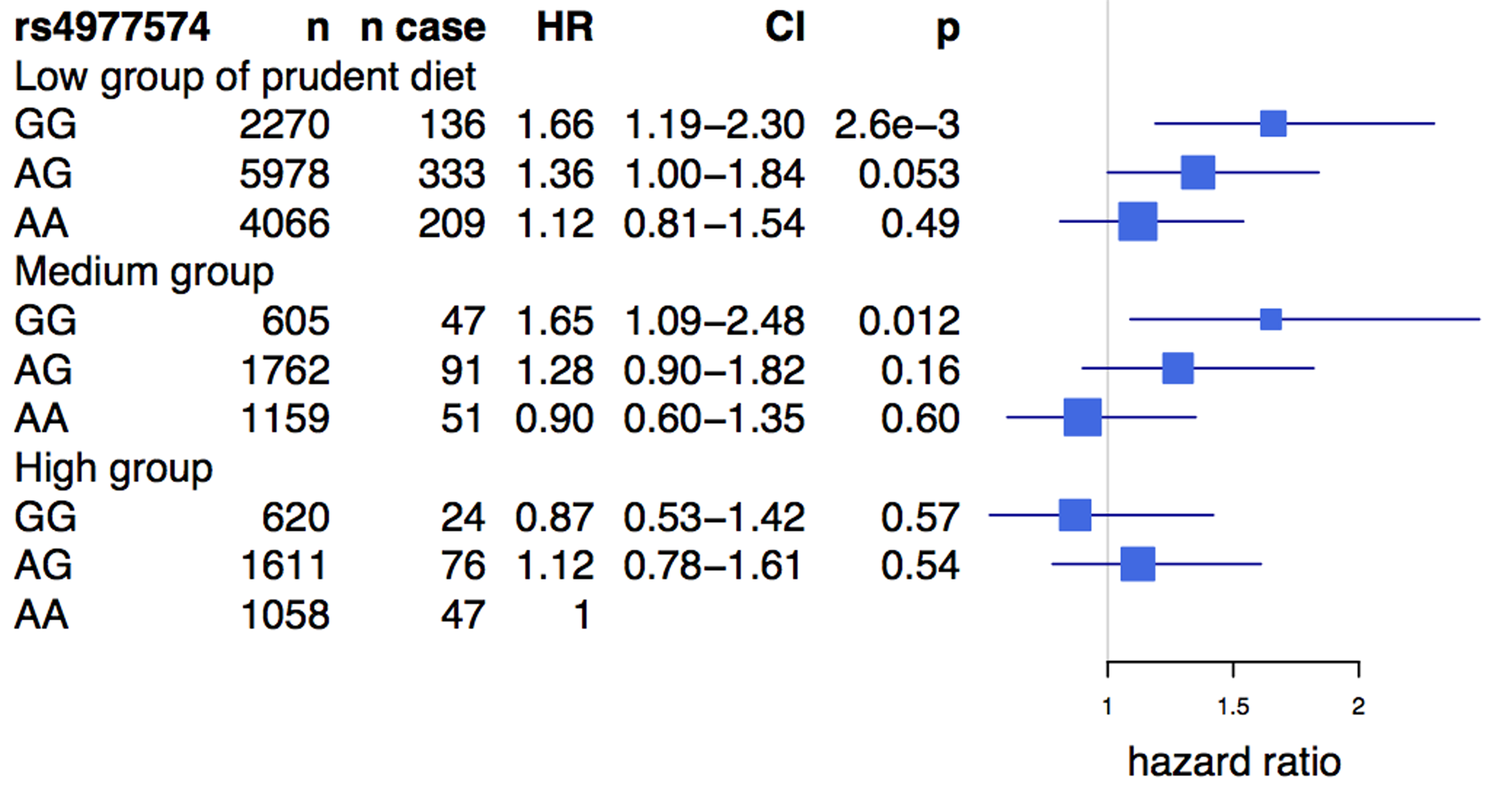 Risk of cardiovascular disease associated with prudent diet and the Chromosome 9p21 variant rs4977574 in the FINRISK study.
