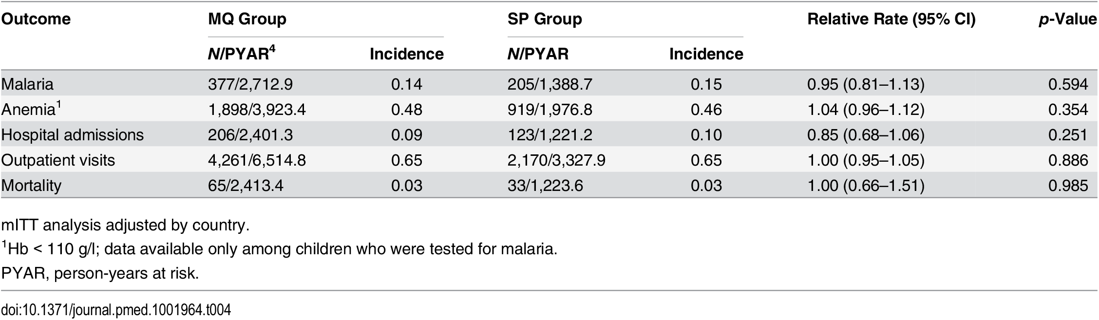 Incidence of clinical malaria, hospital admissions, outpatient visits, and mortality in study infants by their mother's intervention group.