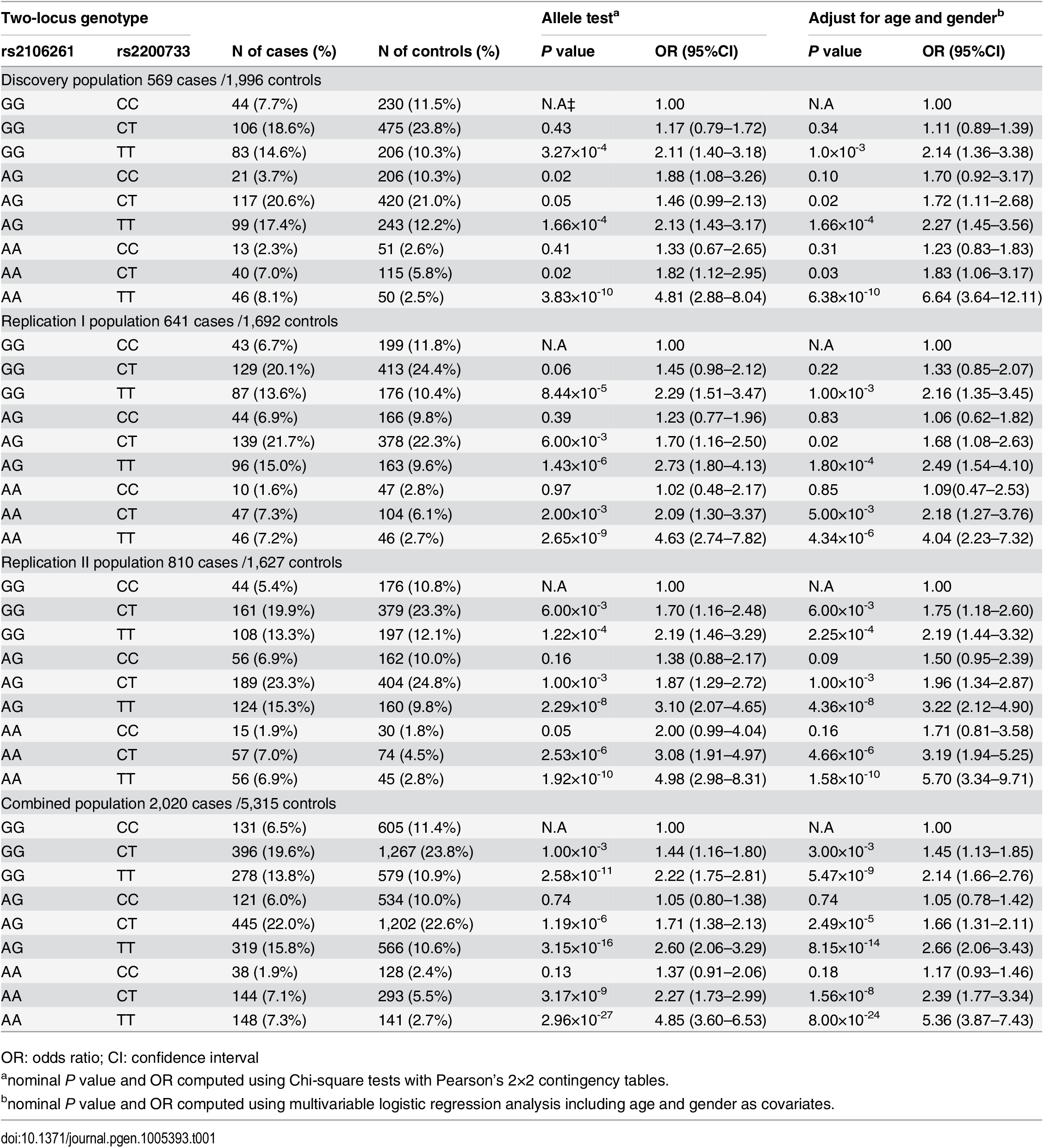 ORs for 8 two-locus genotypes versus non-risk homozygous genotype GGCC as a reference for SNPs rs2200733 and rs2106261 in the Chinese Han populations.