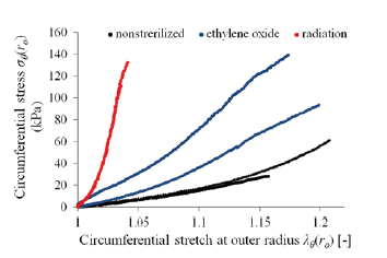 Fig. 3: Circumferential stress at outer radius – stretch curves for control/nonsterilized (black), ethylene oxide (blue) and radiation (red) sterilized samples, respectively. Specimens sterilized using irradiation showed almost the same response and curves are covering each other.